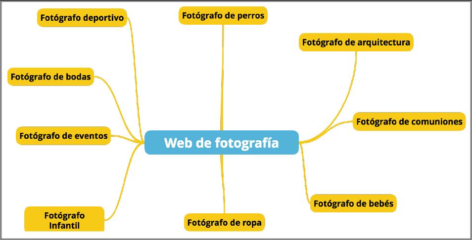 estudio palabras clave fotógrafos