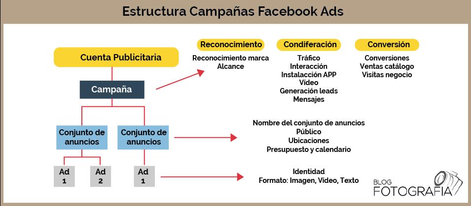 estructura campanas facebook ads